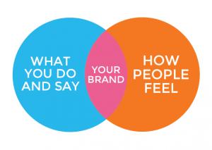 Brand yourself! 11