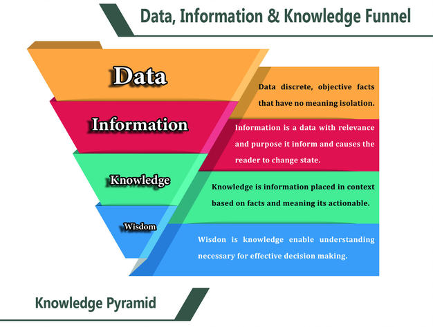 from data information and knowledge to wisdom 2018-01-03  what are the differences between knowledge, wisdom, and insight  knowledge is the accumulation of facts and data that you have  if knowledge is information, wisdom is the understanding and application of that knowledge.