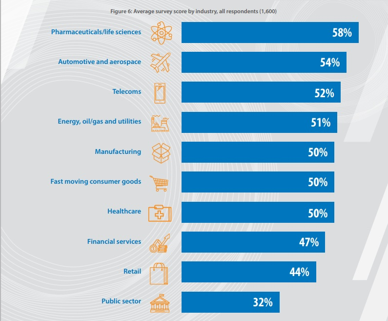Average survey score by industry, all respondents (1,600)
